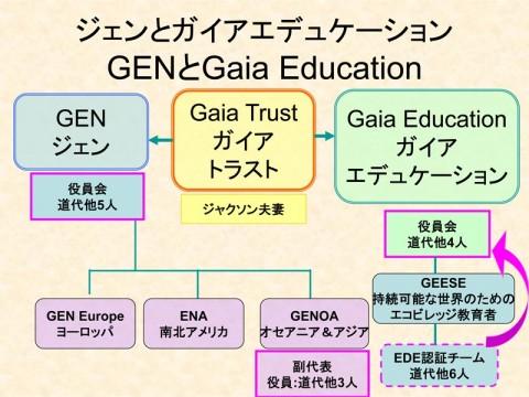 GEN と Gaia Education の関連図
